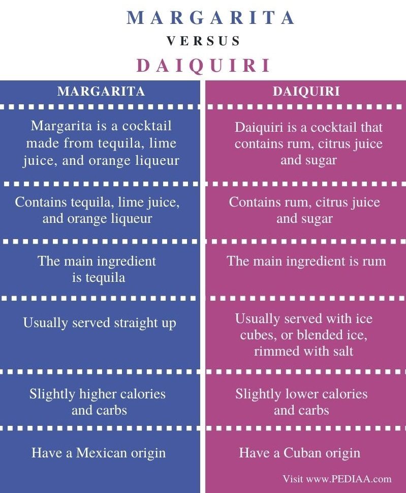 Difference Between Margarita and Daiquiri - Comparison Summary