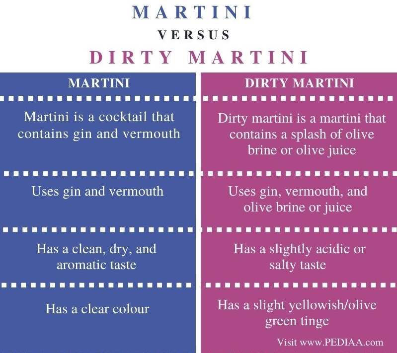 Difference Between Martini and Dirty Martini - Comparison Summary