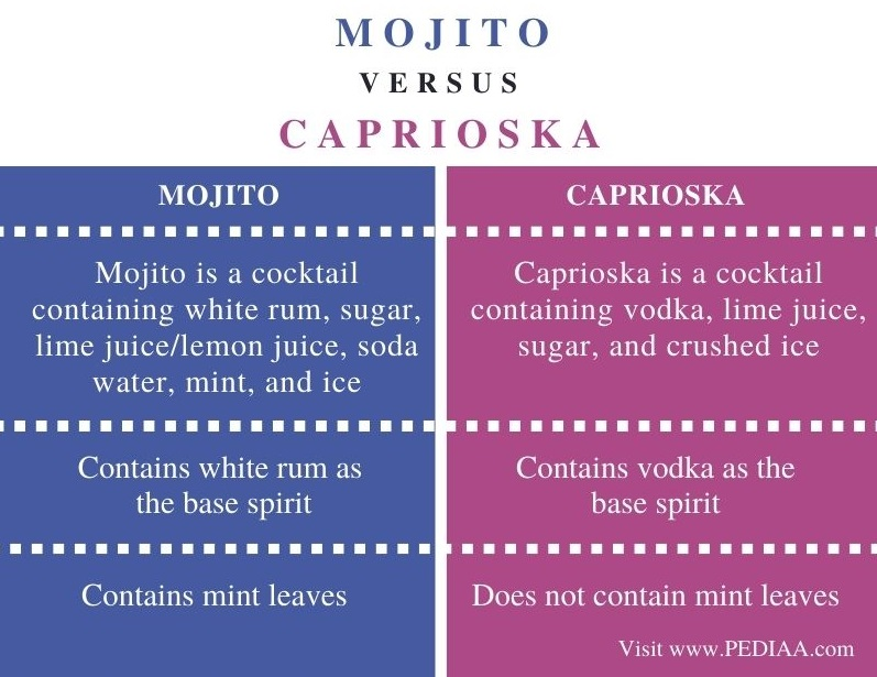 Difference Between Mojito and Caprioska - Comparison Summary