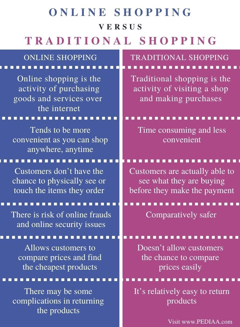 Difference Between Online Shopping and Traditional Shopping - Comparison Summary