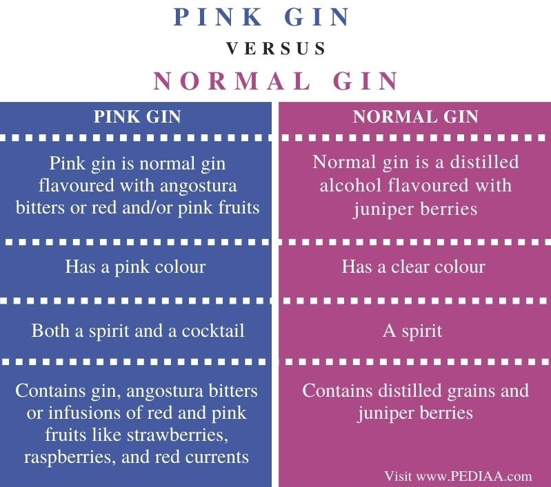 Difference Between Pink Gin and Normal Gin - Comparison Summary