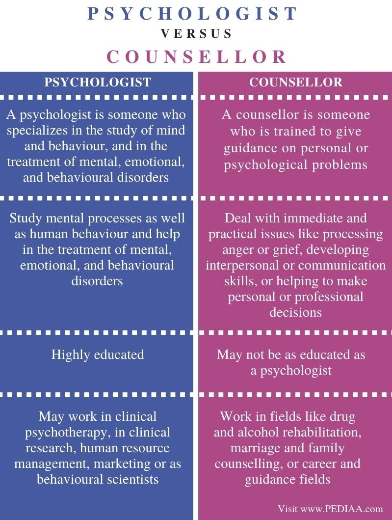 Difference Between Psychologist and Counsellor - Comparison Summary
