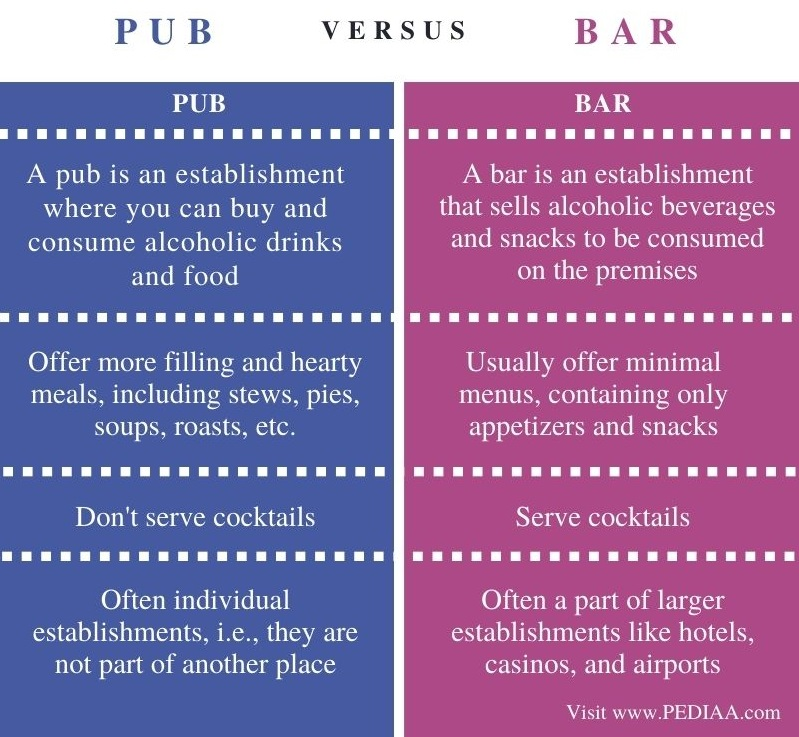 Difference Between Pub and Bar - Comparison Summary