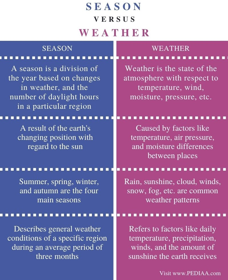 Difference Between Season and Weather - Comparison Summary