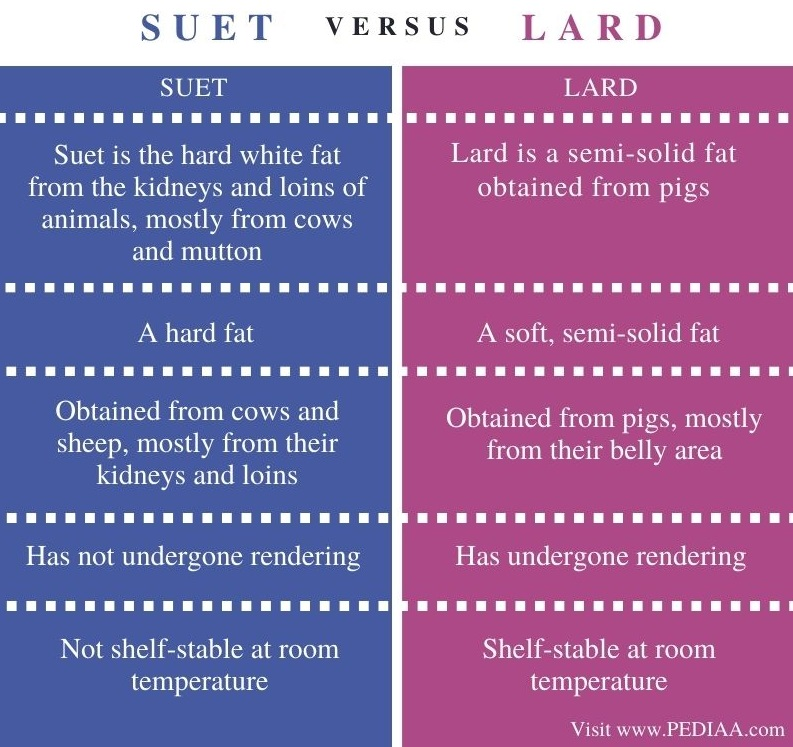 Difference Between Suet and Lard - Comparison Summary