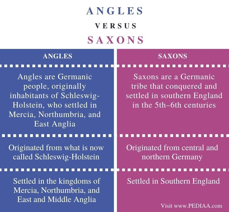 Difference Between Angles and Saxons - Comparison Summary