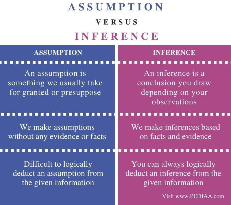 Difference Between Assumption and Inference - Comparison Summary