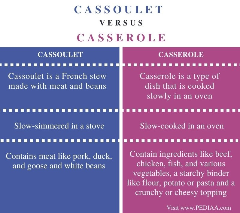Difference Between Cassoulet and Casserole - Comparison Summary