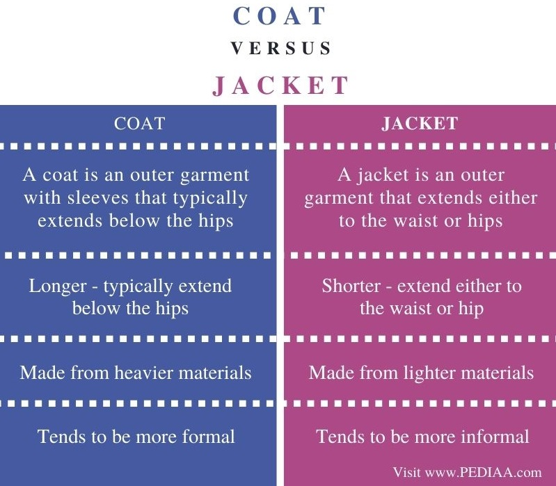 Difference Between Coat and Jacket - Comparison Summary