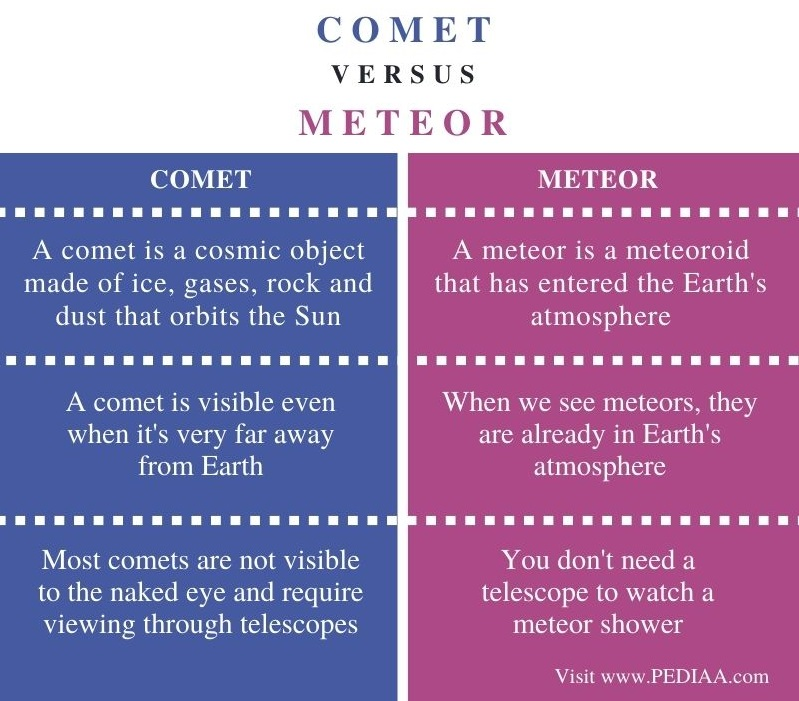 Difference Between Comet and Meteor - Comparison Summary