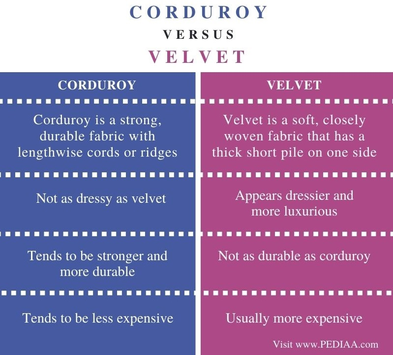 Difference Between Corduroy and Velvet - Comparison Summary