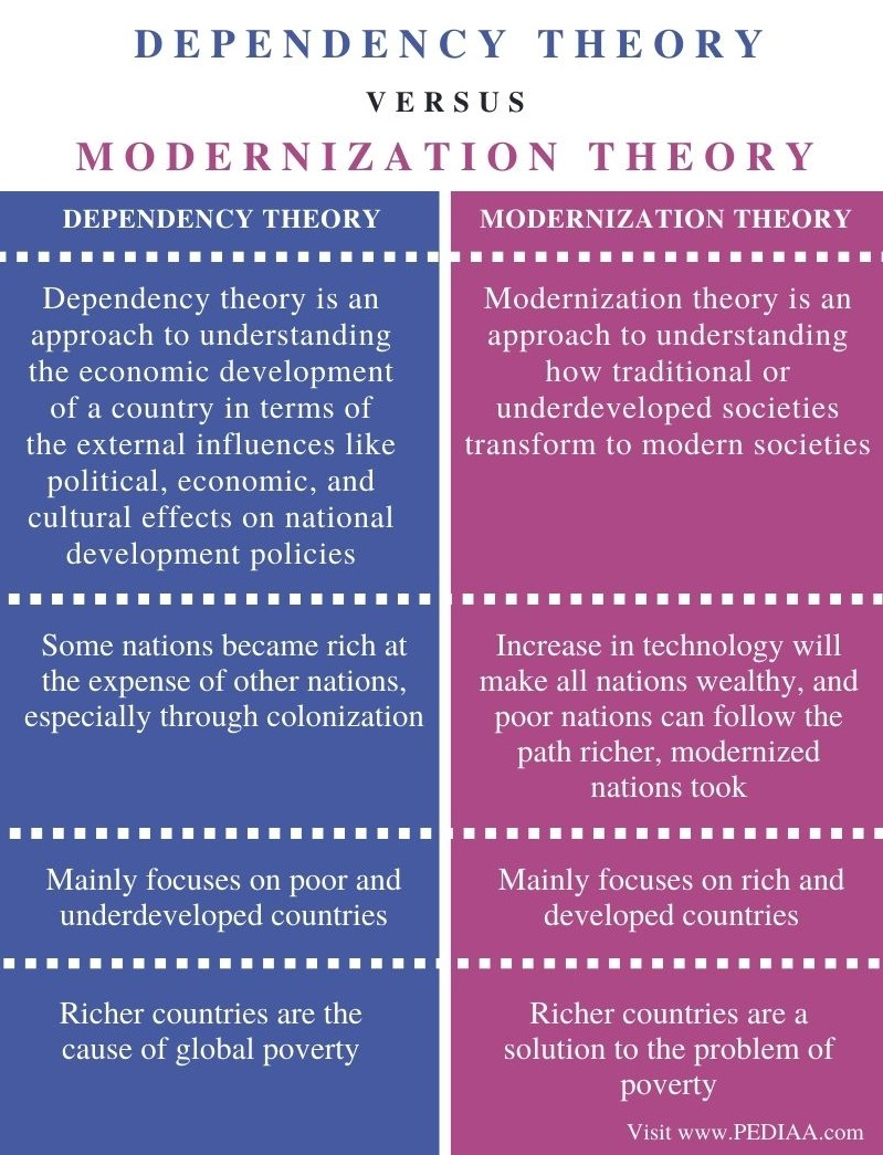 Difference Between Dependency Theory and Modernization Theory - Comparison Summary