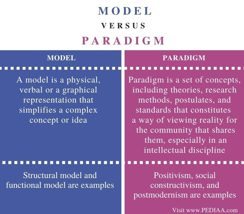 Difference Between Model and Paradigm - Comparison Summary
