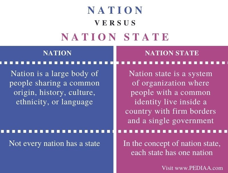 Difference Between Nation and Nation State - Comparison Summary
