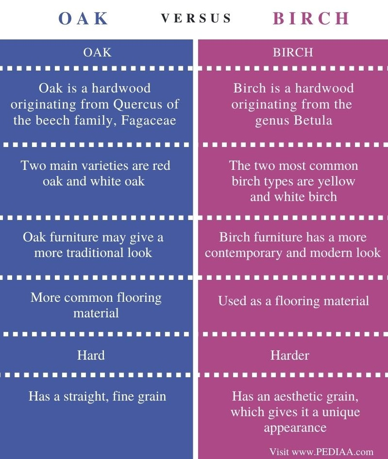 Difference Between Oak and Birch - Comparison Summary