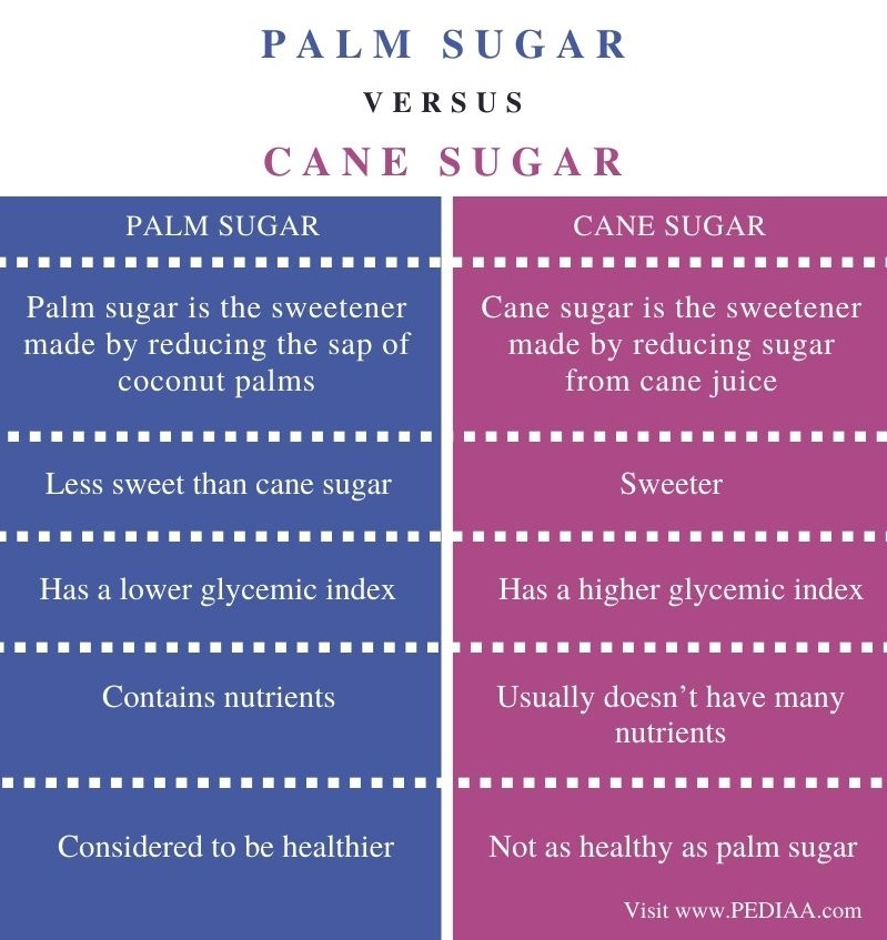 Difference Between Palm Sugar and Cane Sugar - Comparison Summary