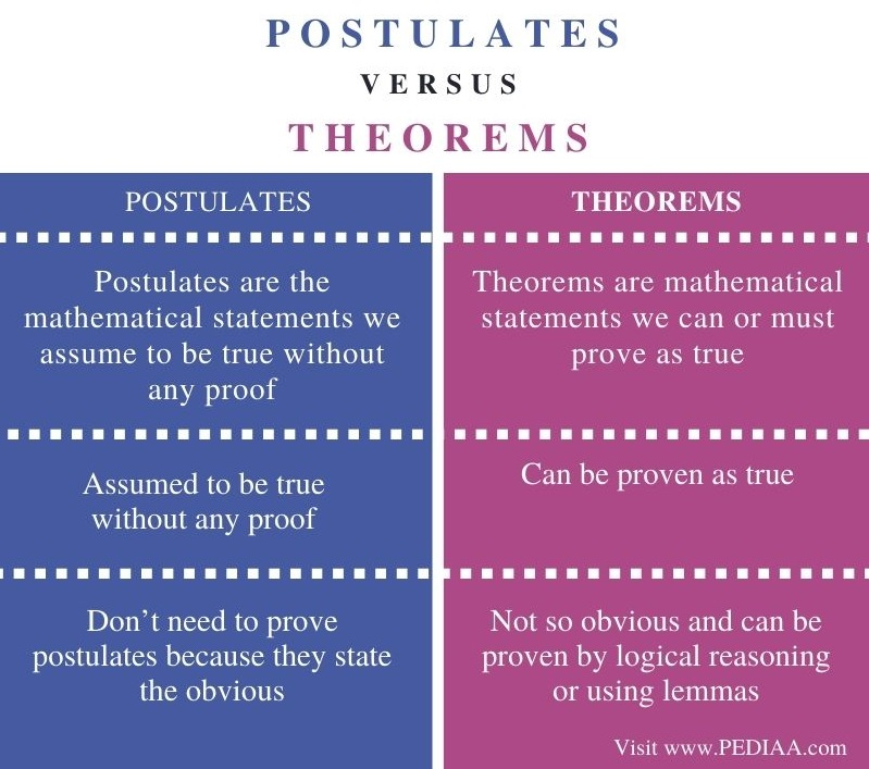 Difference Between Postulates and Theorems - Comparison Summary