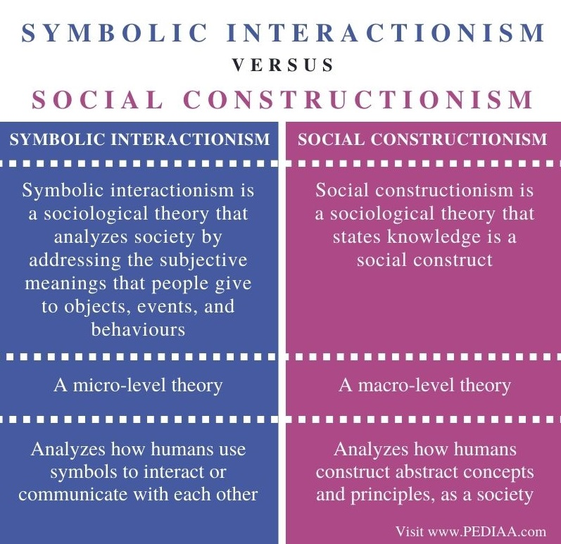 Difference Between Symbolic Interactionism and Social Constructionism - Comparison Summary