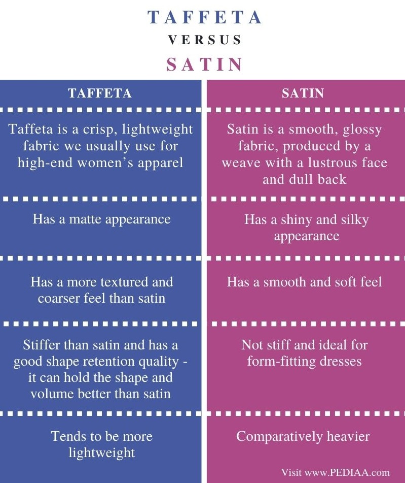 Difference Between Taffeta and Satin - Comparison Summary