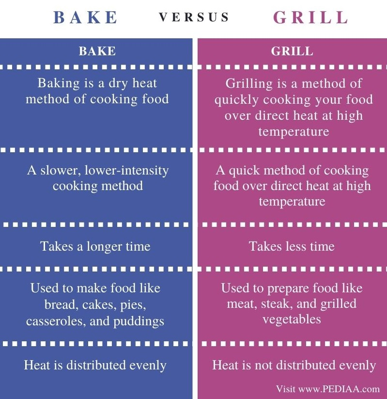 Difference Between Bake and Grill - Comparison Summary