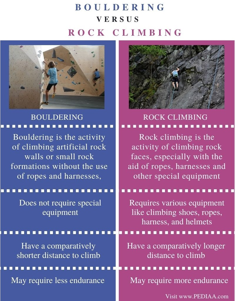 Difference Between Bouldering and Rock Climbing - Comparison Summary
