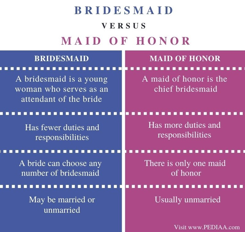 Difference Between Bridesmaid and Maid of Honor - Comparison Summary