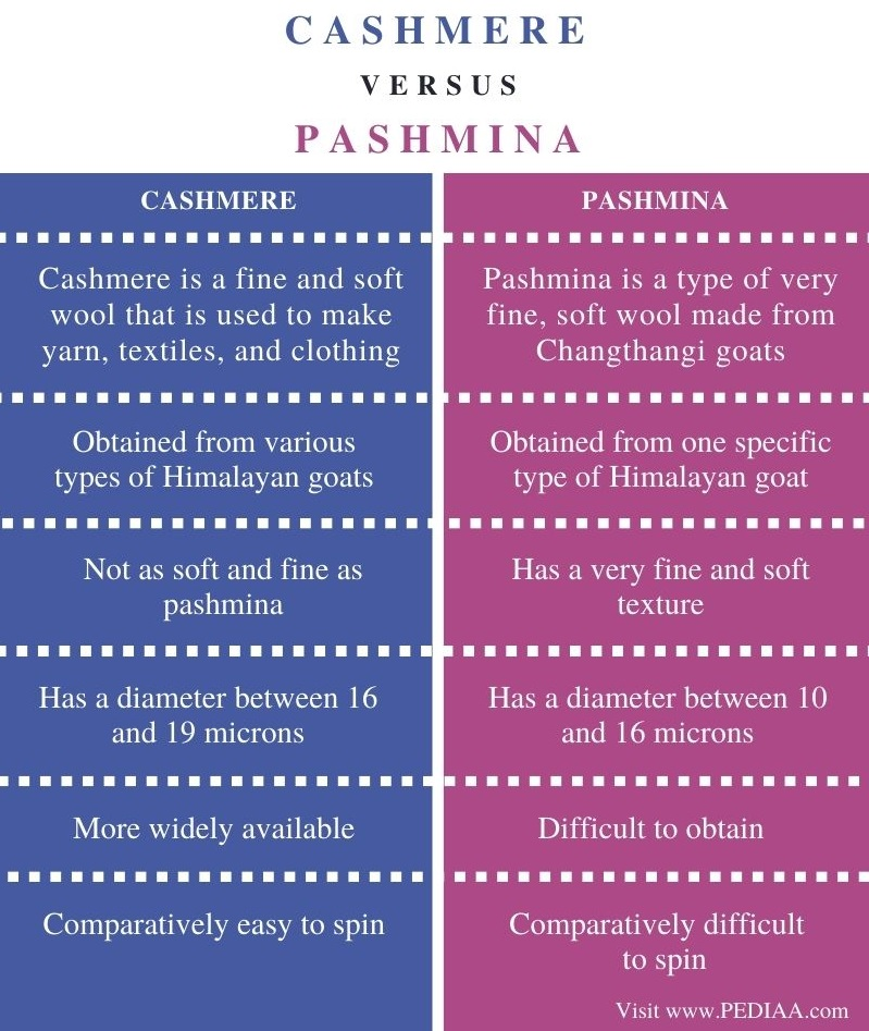 Difference Between Cashmere and Pashmina - Comparison Summary