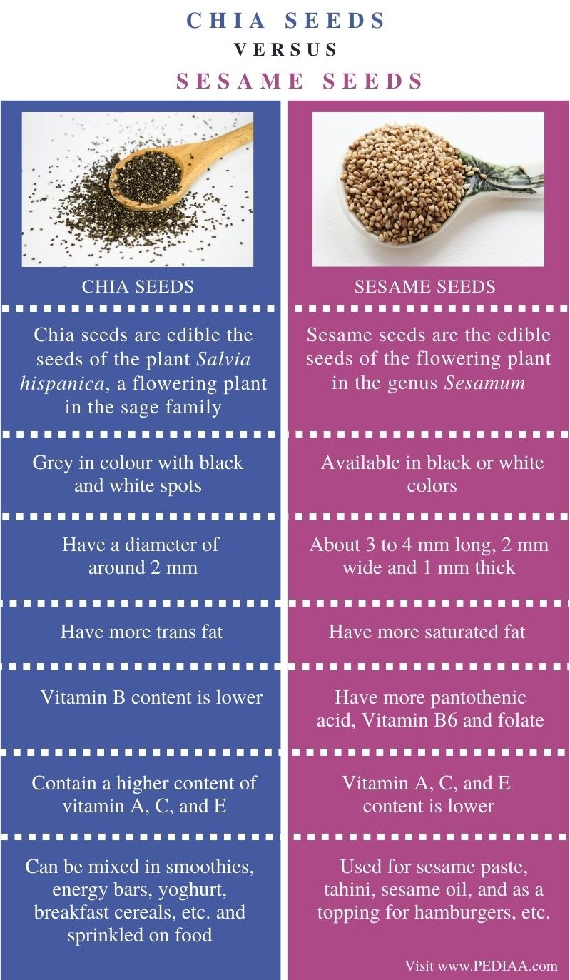 Difference Between Chia Seeds and Sesame Seeds - Comparison Summary