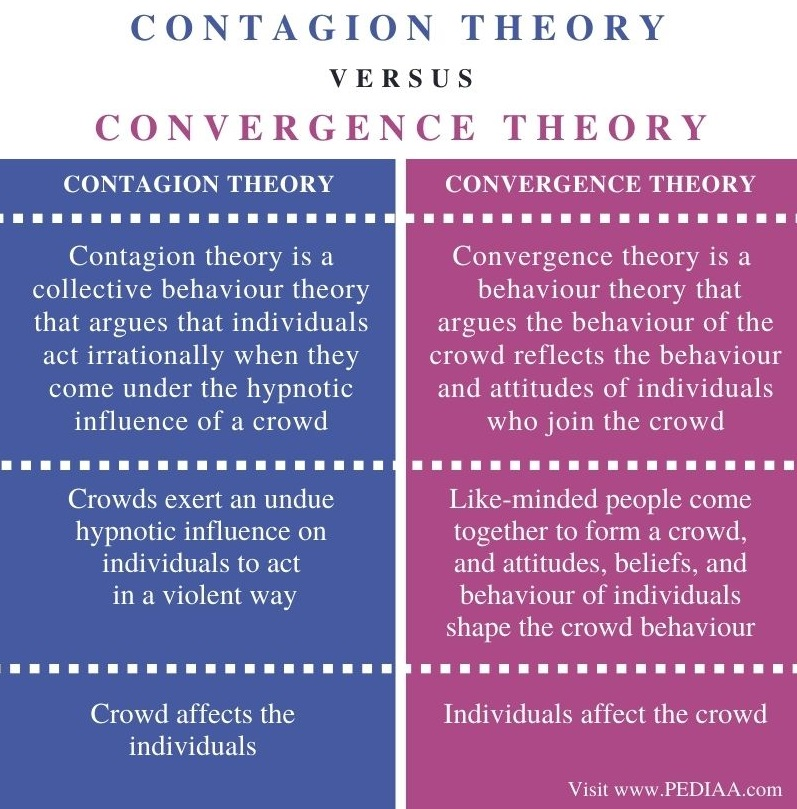 Difference Between Contagion Theory and Convergence Theory - Comparison Summary