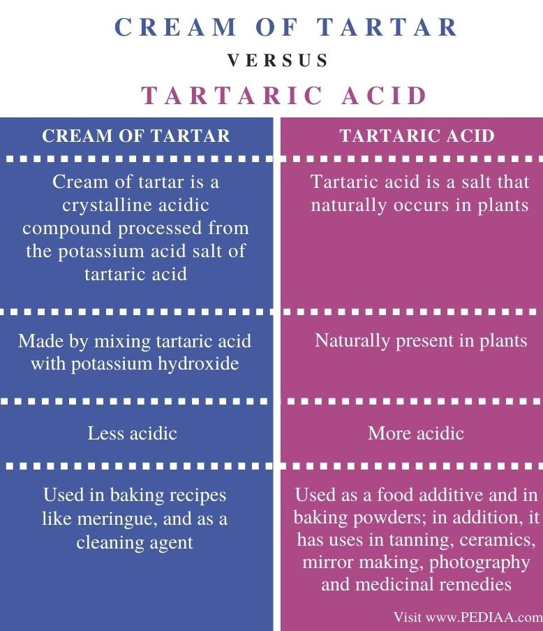 Difference Between Cream of Tartar and Tartaric Acid - Comparison Summary