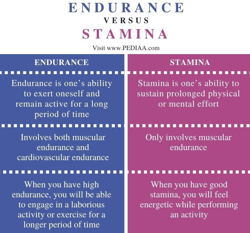 Difference Between Endurance and Stamina- Comparison Summary