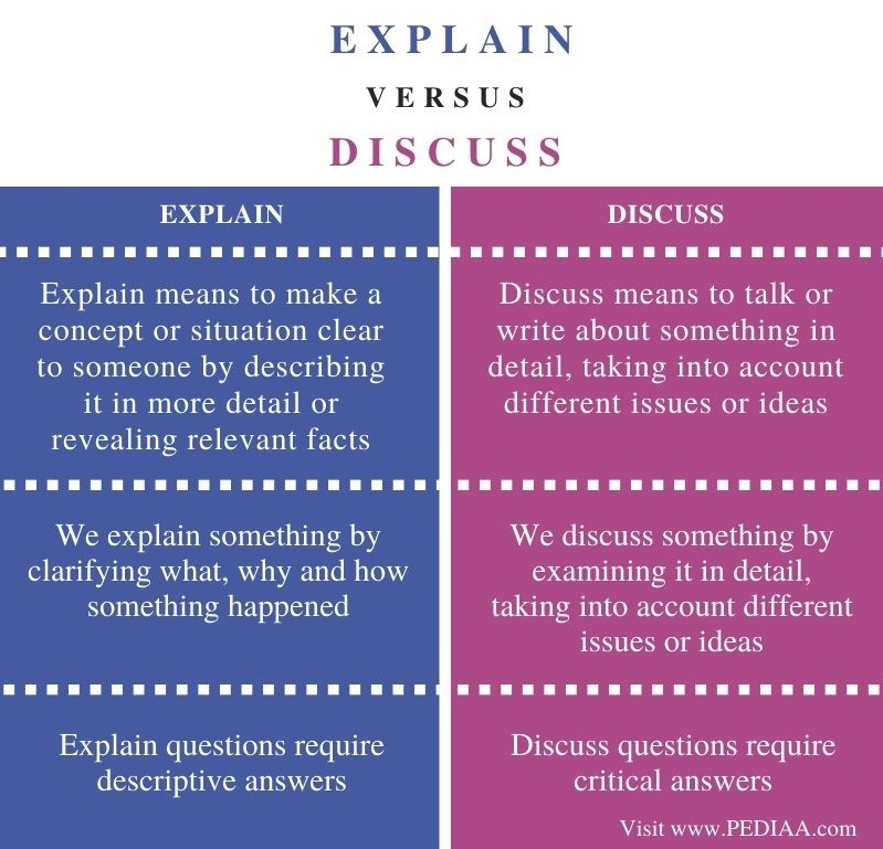 Difference Between Explain and Discuss - Comparison Summary