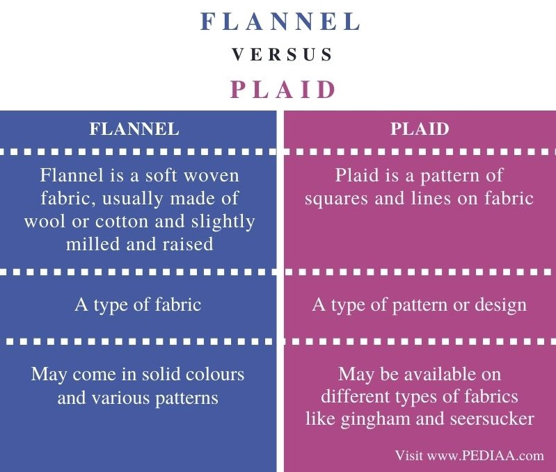 Difference Between Flannel and Plaid - Comparison Summary