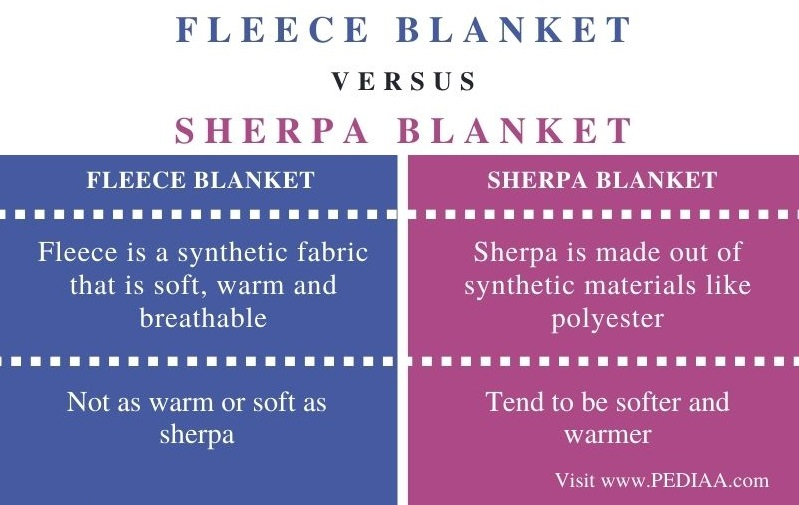 Difference Between Fleece and Sherpa Blanket - Comparison Summary