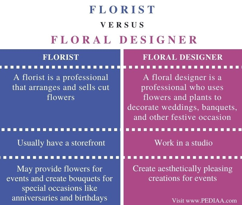 Difference Between Florist and Floral Designer - Comparison Summary