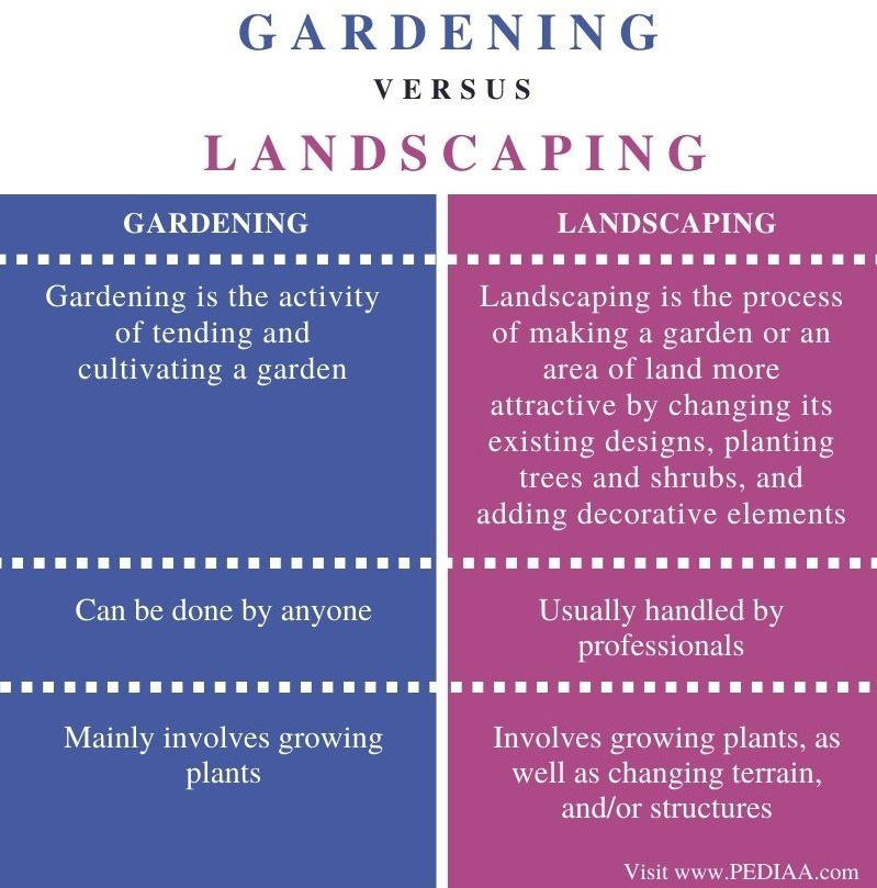 Difference Between Gardening and Landscaping- Comparison Summary