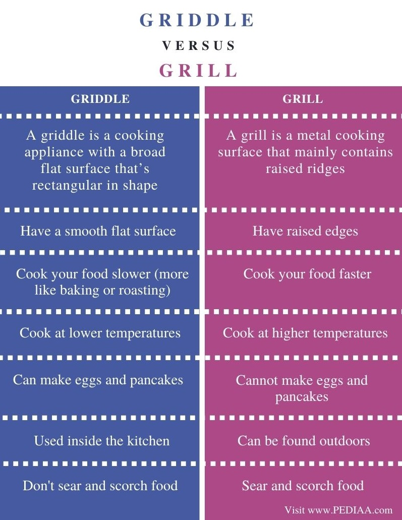 Difference Between Griddle and Grill - Comparison Summary