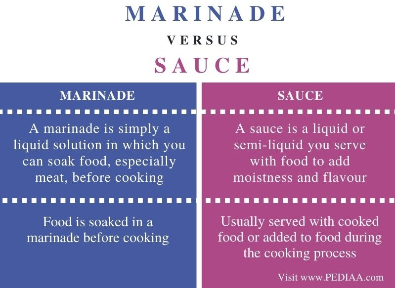 Difference Between Marinade and Sauce - Comparison Summary