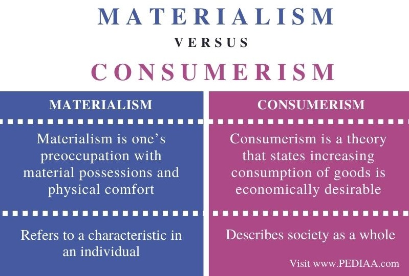 Difference Between Materialism and Consumerism - Comparison Summary