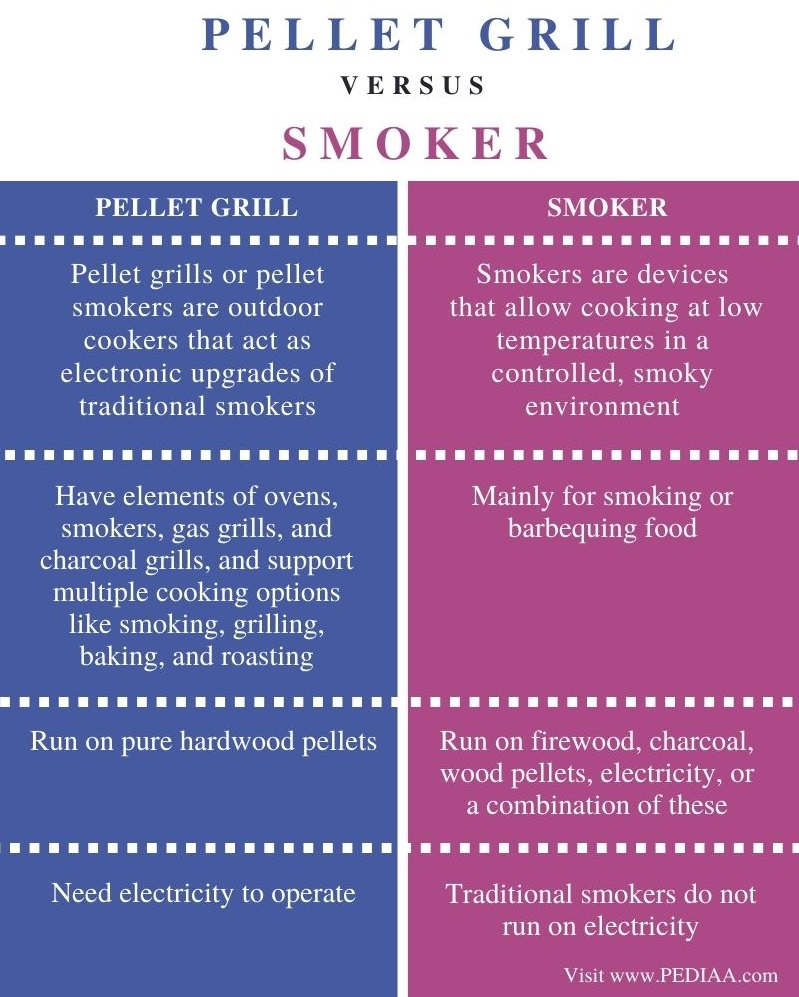 Difference Between Pellet Grill and Smoker- Comparison Summary