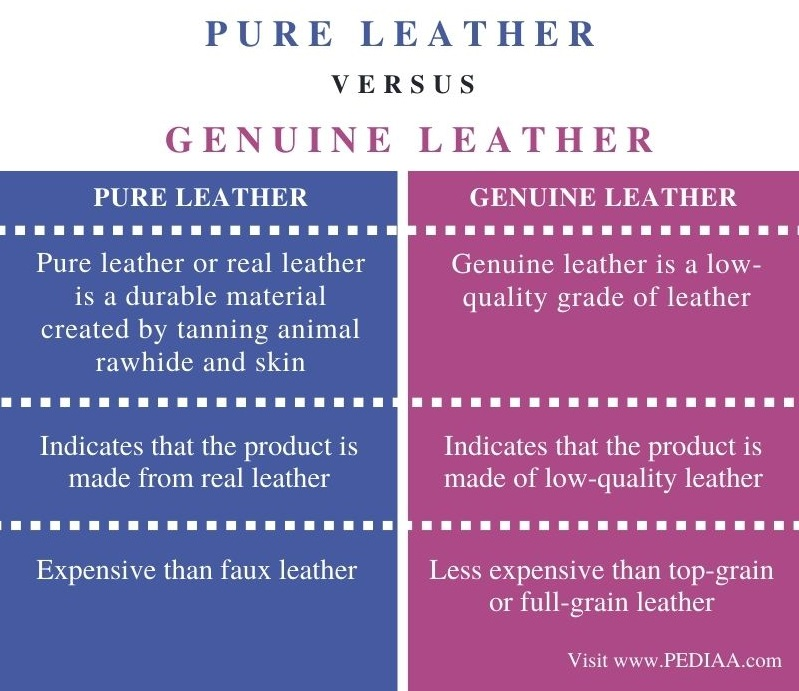 Difference Between Pure Leather and Genuine Leather - Comparison Summary (1)