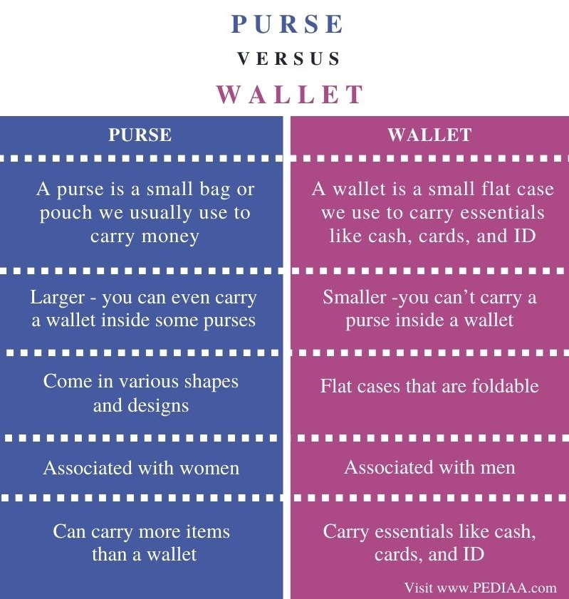 Difference Between Purse and Wallet- Comparison Summary