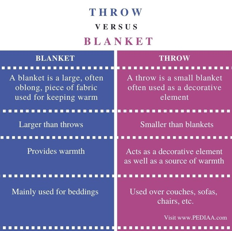 Difference Between Throw and Blanket - Comparison Summary
