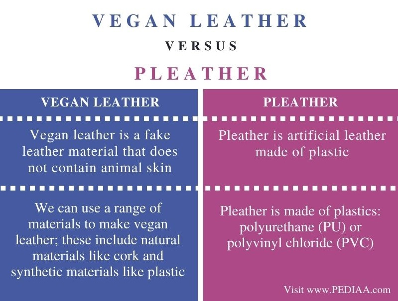 Difference Between Vegan Leather and Pleather - Comparison Summary