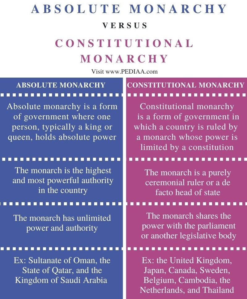 Difference Between Absolute Monarchy and Constitutional Monarchy - Comparison Summary