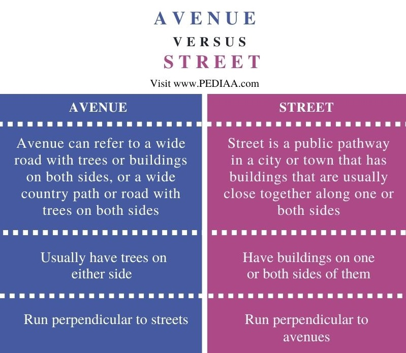 Difference Between Avenue and Street - Comparison Summary
