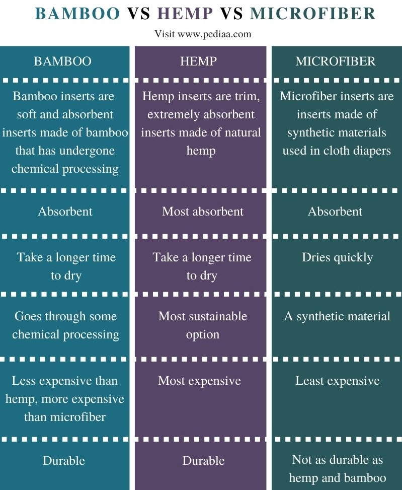 Difference Between Bamboo Hemp and Microfibers - Comparison Summary