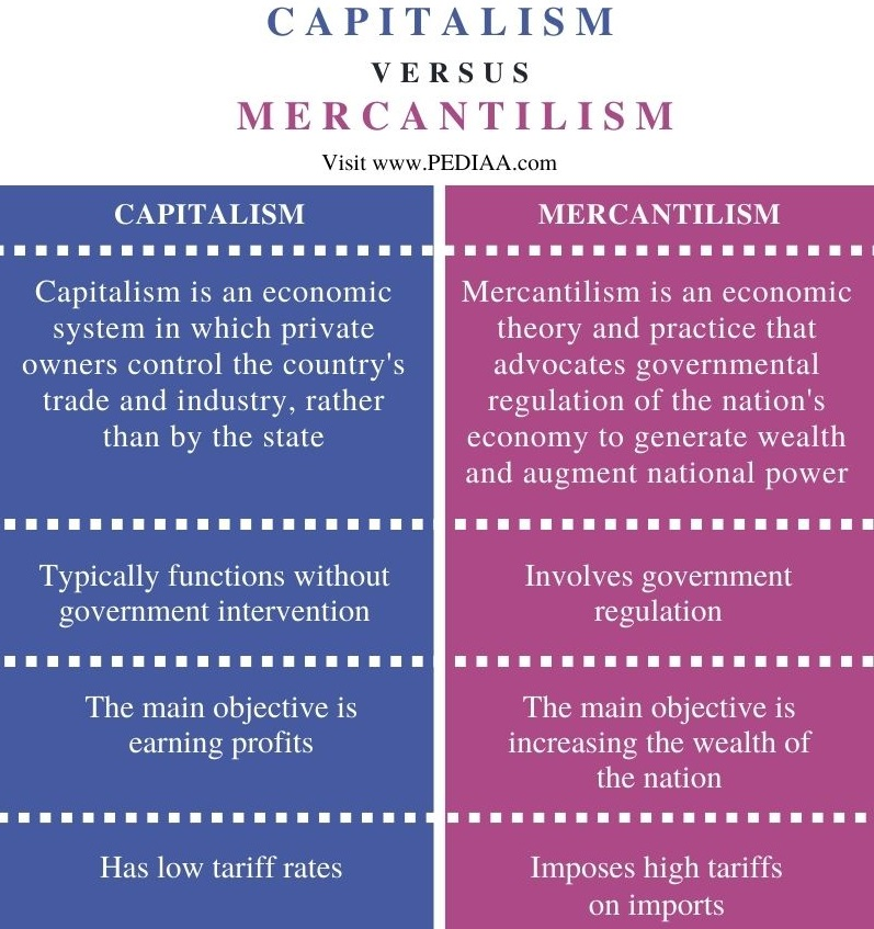 Difference Between Capitalism and Mercantilism - Comparison Summary