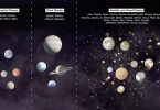 Difference Between Celestial and Heavenly Bodies