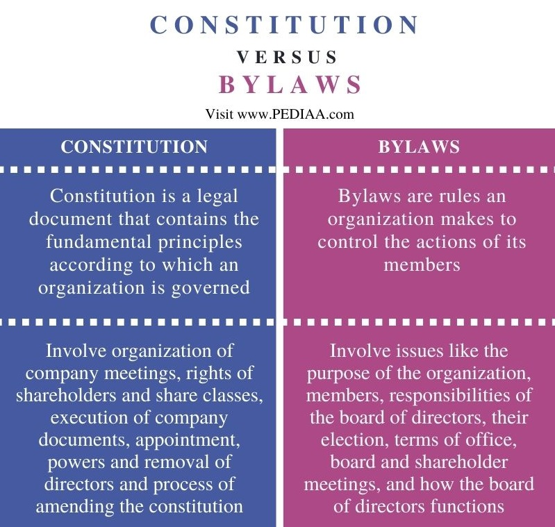 Difference Between Constitution and Bylaws - Comparison Summary
